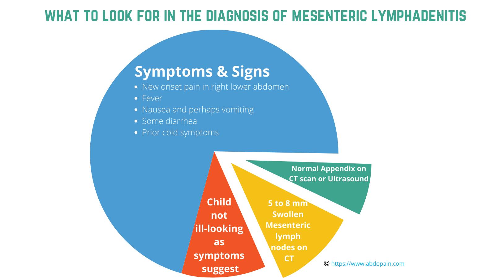 How is mesenteric lymphadenitis diagnosed?